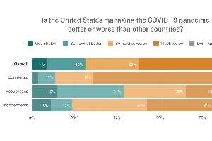 Despite Mask Wars, Americans Support Aggressive Measures To Stop COVID-19, Po...