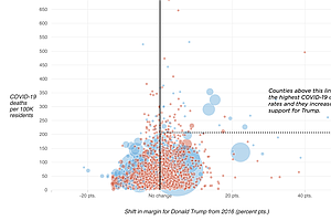 Many Places Hard Hit By COVID-19 Leaned More Toward Trump In 2020 Than 2016