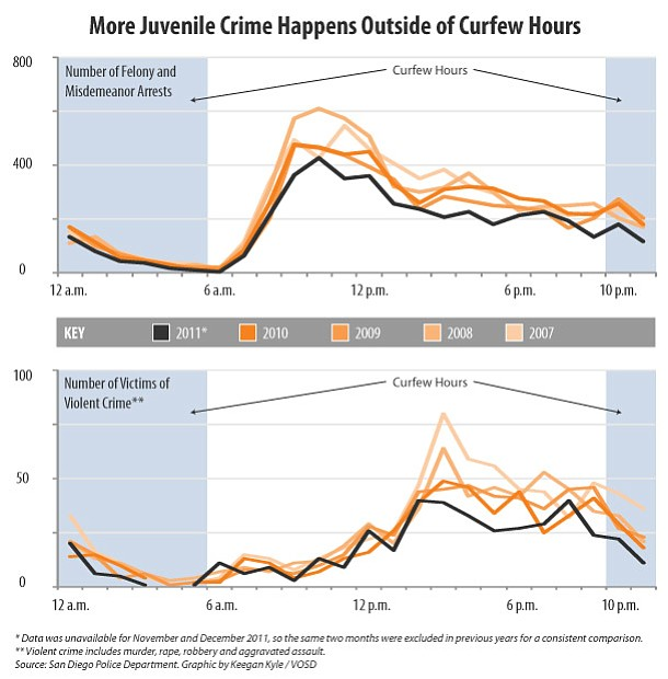 * San Diego news, analysis and conversation.     * Data-drive  When Juvenile Crime Happens in San Diego