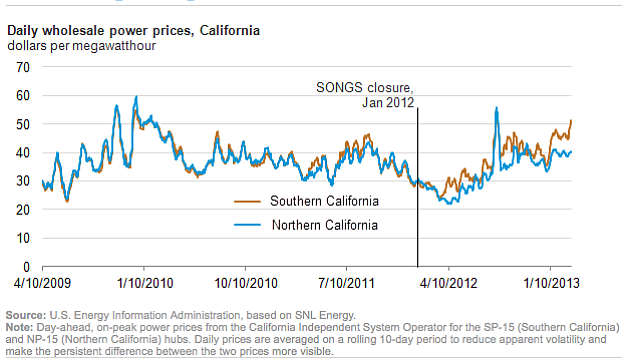 The Cost Of Power Post-San Onofre