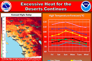 Extremely Hot Weather Persists Through The Weekend