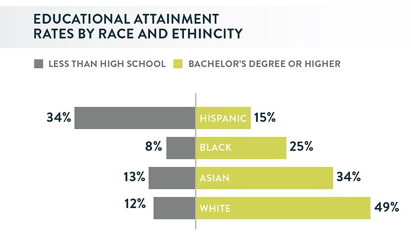A graph showing San Diego graduation statistics by race.
