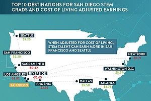 Housing Affordability Drives San Diego's Shrinking Middle...