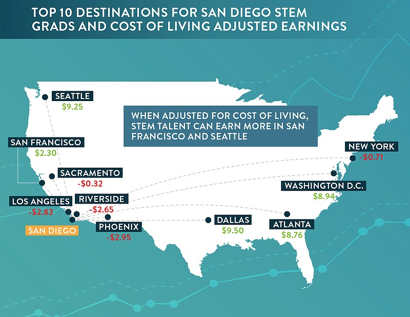 A map showing relative costs of living between San Diego and its peer cities.