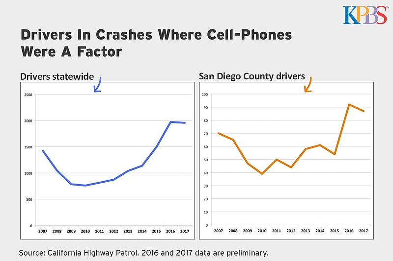 A graph showing the increase in drivers on cell phones who get into crashes o...