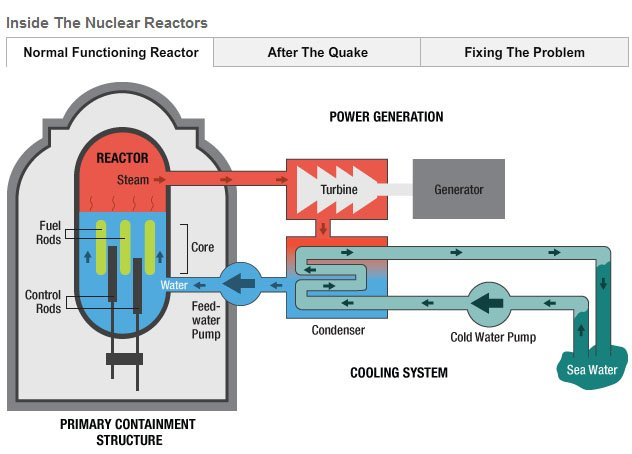 Inside The Nuclear Reactors
