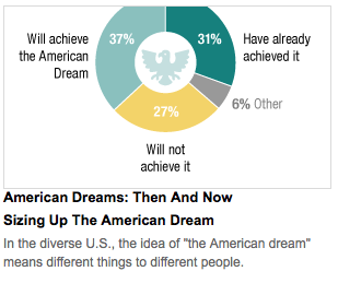 Sizing Up The American Dream