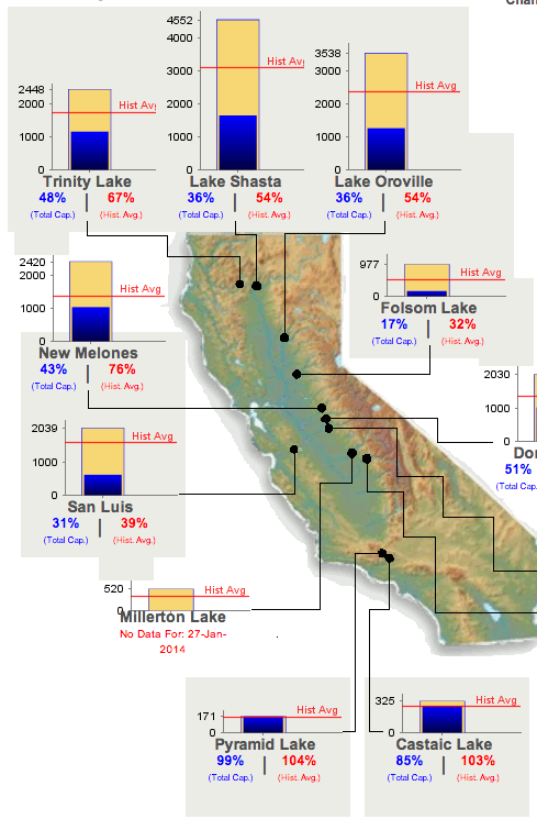 Check The Conditions Of California's Major Reservoirs