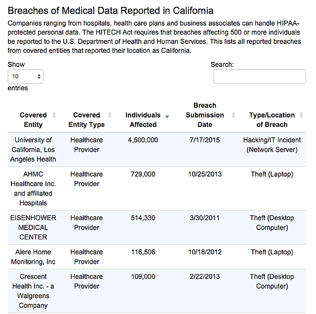 Breaches of Medical Data Reported in California