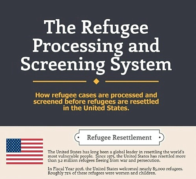 Refugee Screening Process
