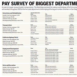 U-T: Pay Survey Of Biggest Departments
