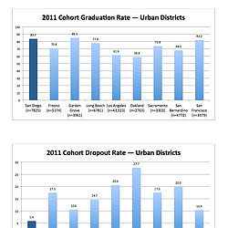 2011 Cohort Graduate Rate in California Urban Districs