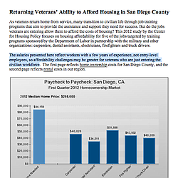 Returning Veterans' Ability to Afford Housing in San Diego County