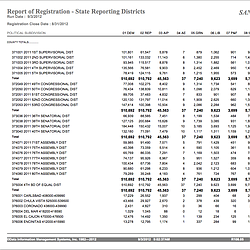 San Diego County Voter Registration Report