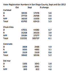 Voter Registration Numbers