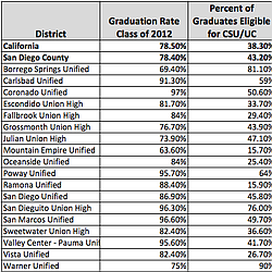San Diego County School District 2012 Graduation Rates