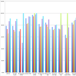 San Diego County School District 2012 Graduation Rates by Race