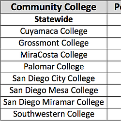 Persistence And Completion Rates For San Diego County Community Colleges