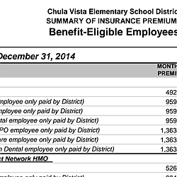 Chula Vista Elementary School District  SUMMARY...