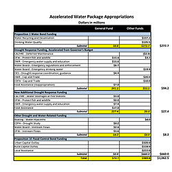 Accelerated Water Package Appropriations