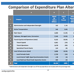 SANDAG Spending Options