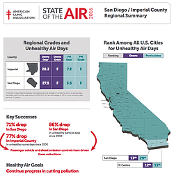 American Lung Association's State Of The Air 2016