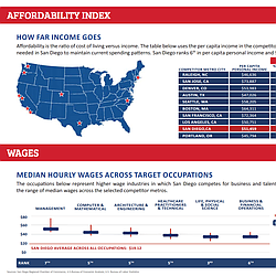 Affordability Report By The San Diego Regional ...