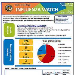 County of San Diego Influenza Watch Nov. 22, 2017
