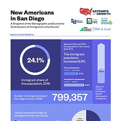 New Americans in San Diego