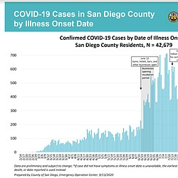 San Diego County COVID-19 Data Sept. 13, 2020