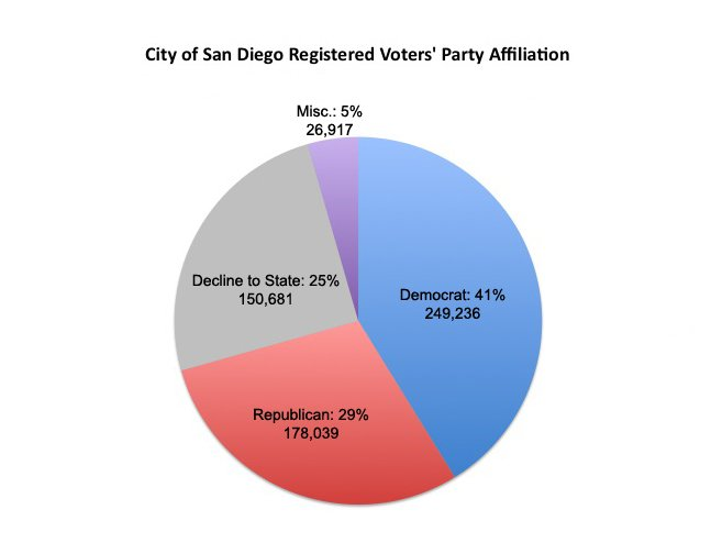 San Diegos Republican Party Vying To Turn The Tide Kpbs