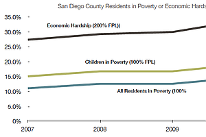 Tease photo for Poverty Rates Rise In San Diego County