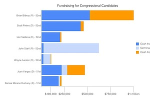 PACs Playing Major Role In Congressional Fundraising