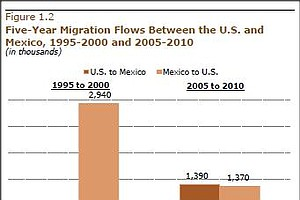 Tease photo for Report: Net Mexican Migration To The U.S. Falls To Zero