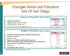 San Diego Will Take A $40 Million Hit On Pension Costs