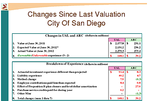 Tease photo for San Diego Will Take A $40 Million Hit On Pension Costs