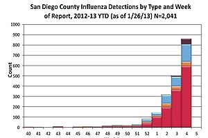 Tease photo for Flu Deaths Rise To 19 In San Diego County