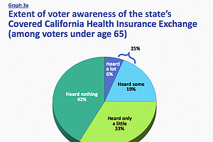 Tease photo for Community Clinics Spreading Awareness About Covered California