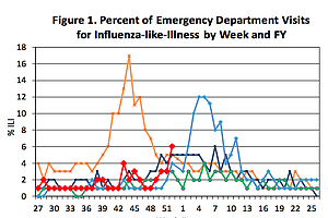 Health Officials Urge Flu Shot As H1N1 Rises In San Diego...