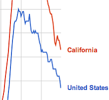 Tease photo for California Unemployment Rate Falls To 8 Percent