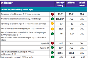 Tease photo for San Diego Health Report Card Shows No Improvement In Child Immunization Rate