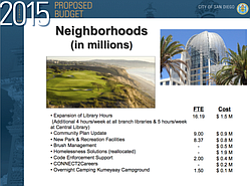 Tease photo for San Diego City Council OKs Mayor's $3 Billion Budget