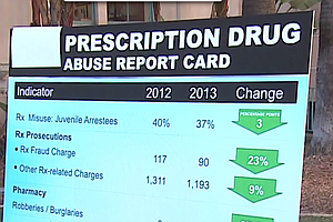 New Report Shows Drop In Prescription Drug Abuse