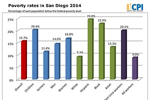 Tease photo for Poverty Rate In San Diego Remains Steady