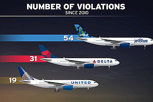 Airline Curfew Violations At San Diego Airport Often Go U...