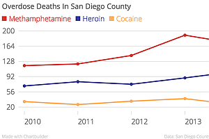 Treating Meth Addiction In San Diego County