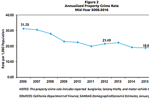 Property Crime Rate In San Diego Region Up 4%, SANDAG Rep...