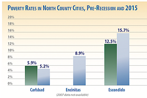 Tease photo for Study: 12% Of North County Residents Live In Poverty