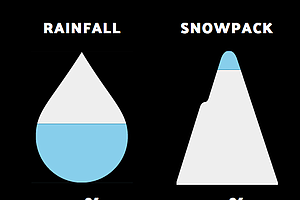 Tease photo for KPBS Drought Tracker Update: Warm Temps Keeping Snowpack Thin