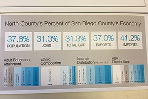 Tease photo for North County Economic Summit Spotlights Burgeoning Industries